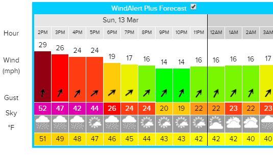 wind alert March 13