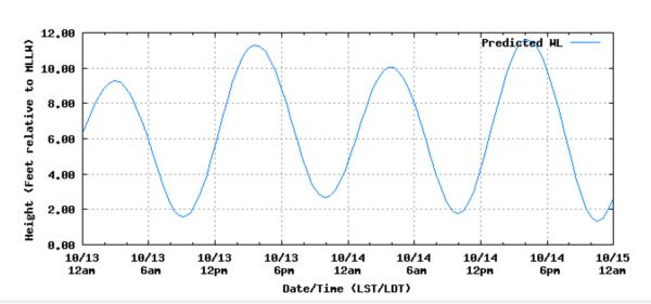 2016-10-13-tides