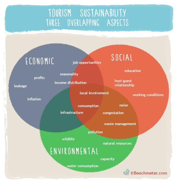 Natural Resource Policy And Tourism