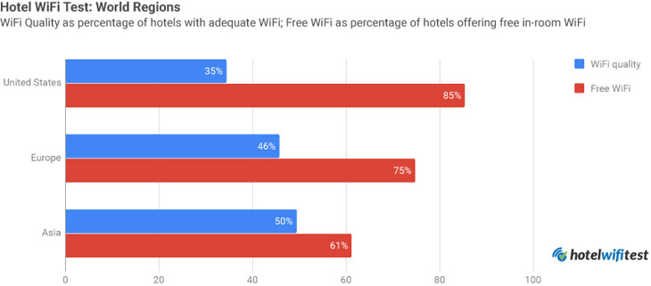 Hotel WiFi Test comparing United States, Europe, and Asia in terms of WiFi quality and free availability.