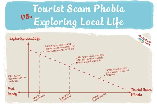 Figure chart showing the relationship between tourist scam phobia and meaningful travel with exploration of local life