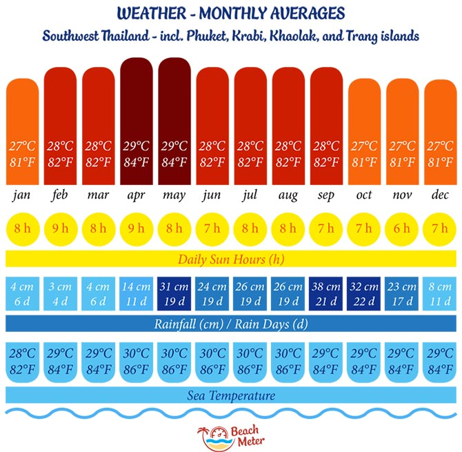 Thailand Travel Guide To Weather Top Beaches Price Levels