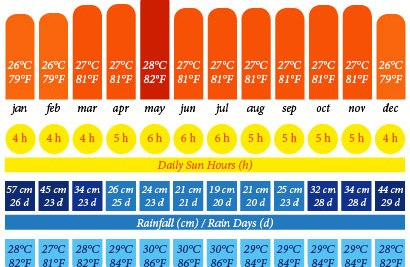 Annual weather chart for Sarawak, Borneo in Malaysia (Kuching) including temperature, daily sun hours, rainfall, rainy days, and sea temperature.