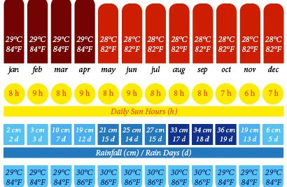Annual weather chart for westcoast Peninsular Malaysia (Pangkor Islands, Penang,and Langkawi) including temperature, daily sun hours, rainfall, rainy days, and sea temperature.