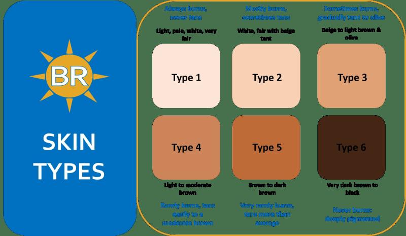 best tanning oil skin types