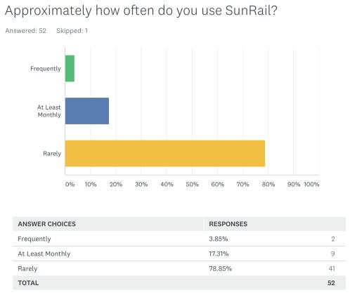 <p>SunRail survey question 2</p><p></p>