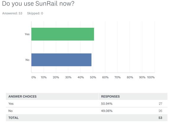 <p>SunRail survey question 1</p><p></p>