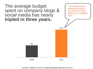 blogging stats 1