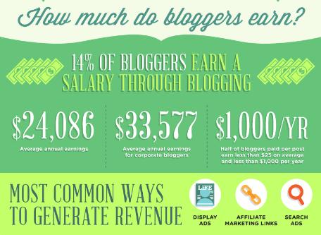blogging stats 6
