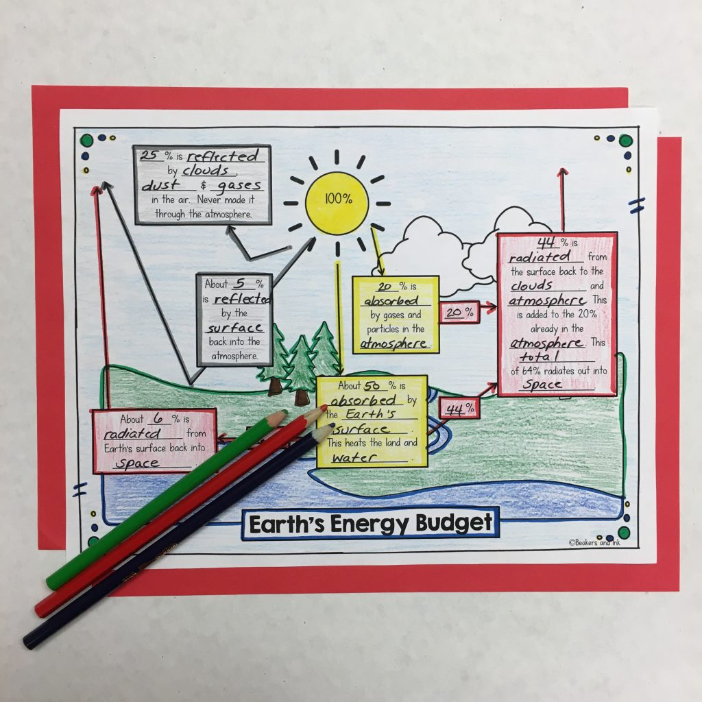 Teaching Earth S Energy Budget With Ease