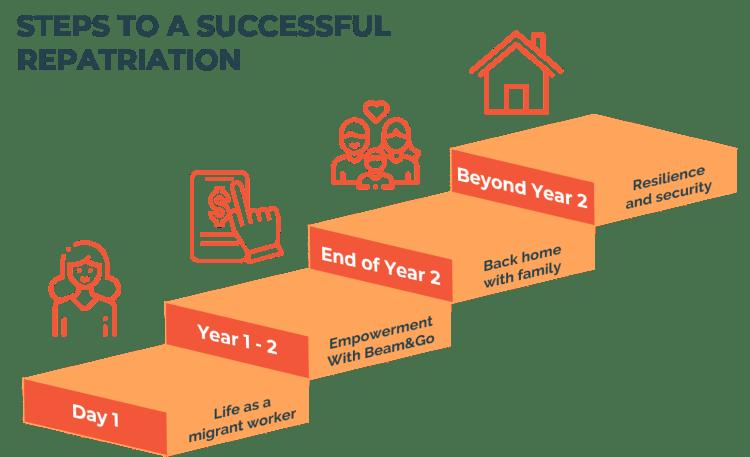 OFW repatriation plan