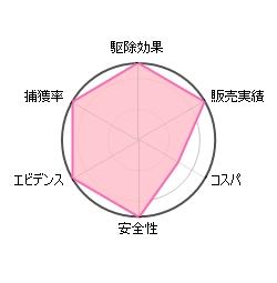 ダニ捕りロボの評価グラフ