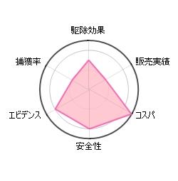 ダニ捕りシートMiniの評価グラフ