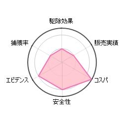 置くだけ簡単ダニシートの評価グラフ