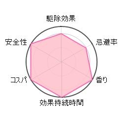 ダニクリンの評価グラフ
