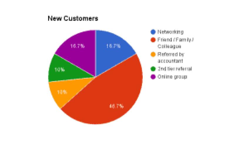 New customer analysis