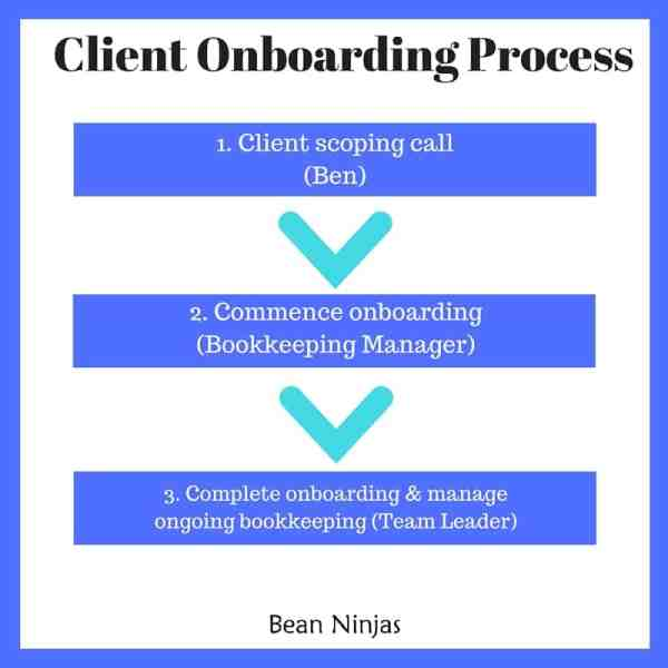 BN_client_onboarding_process