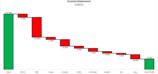 Incell Chart - Beat Excel!