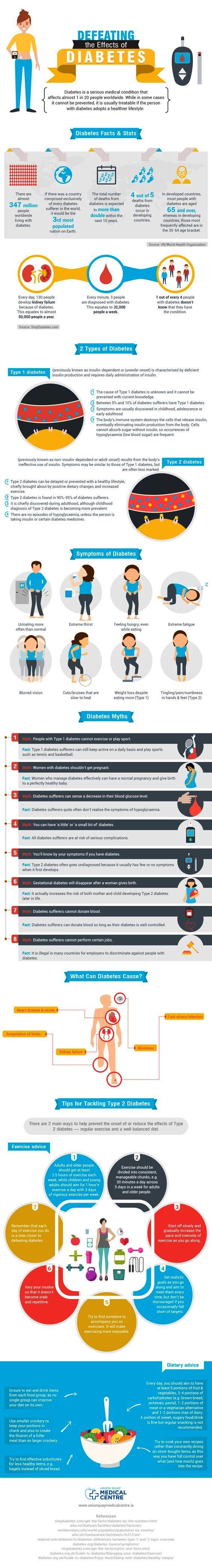 Infographic on Diabetes