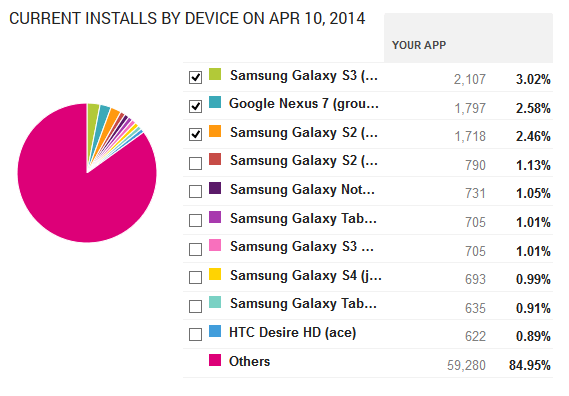 Beats 1.7.x Device Distribution from Google Play, April 2014