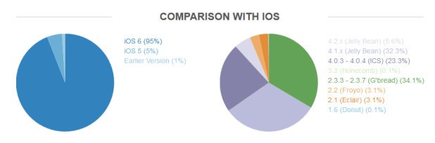 OpenSignal Android Fragmentation Report July 2013 vs iOS
