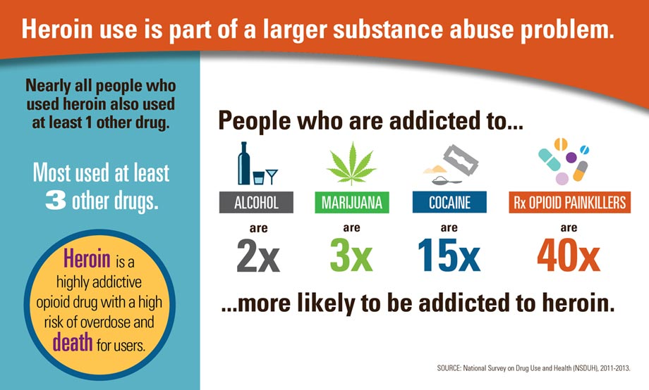 heroin addiction and simultaneous addiction to other drugs