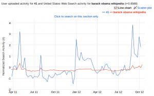 Google Correlate result for the Wikipedia time series
