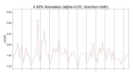 wikipedia_anomalies_usa
