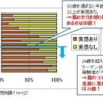 """新事実!紫外線と加齢によるコラーゲン破壊で""""夏はシワが増えやすい"""""""