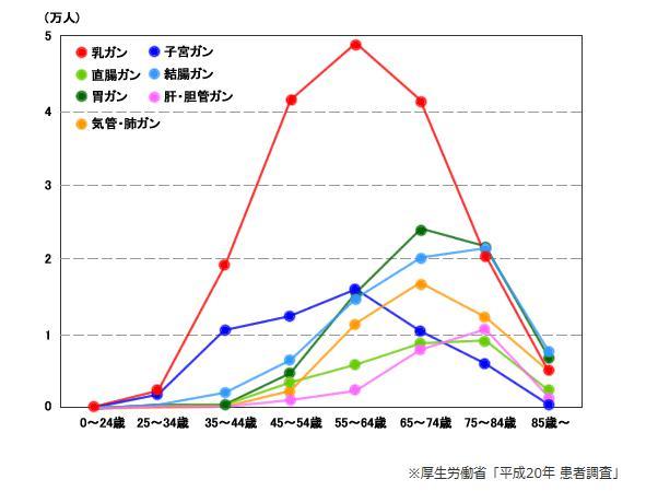 女性年齢別 発症グラフ