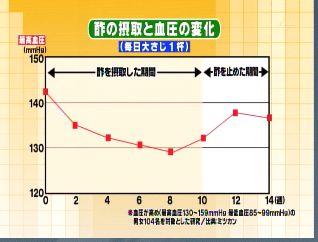酢 【主治医が見つかる診療所 8月10日】血液・血管を改善する ...