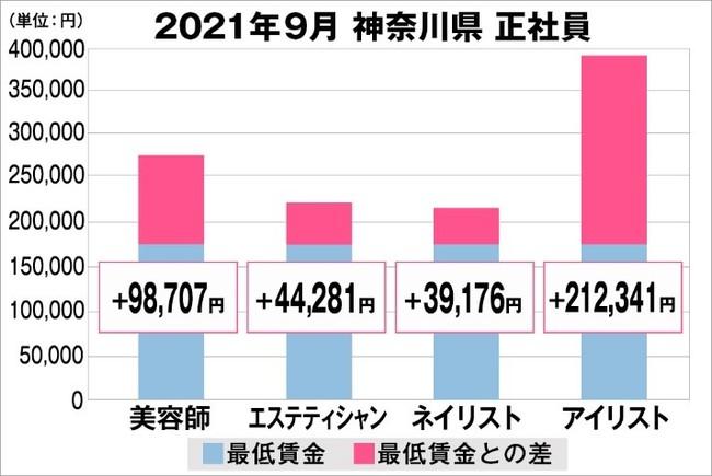 美プロ調べ「2021年9月 最低賃金から見る美容業界の給料調査」~神奈川版~