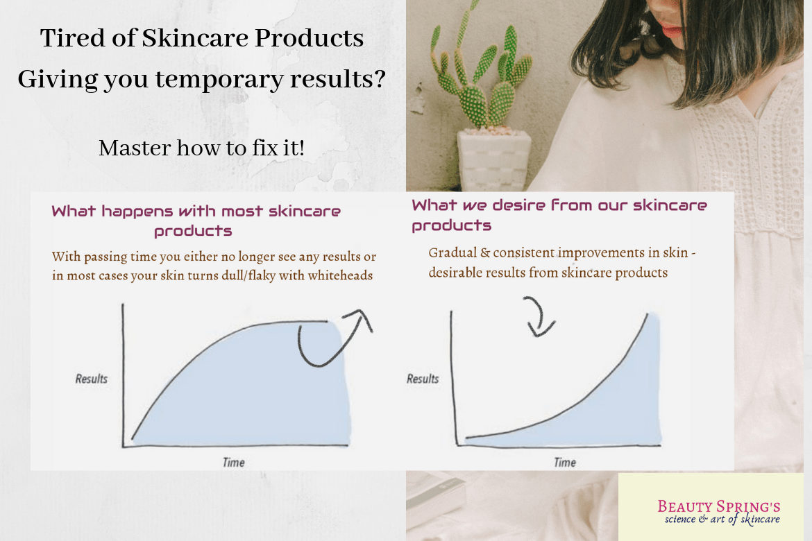 Tired of Skincare Products Giving You Temporary Results? Master how to fix it…