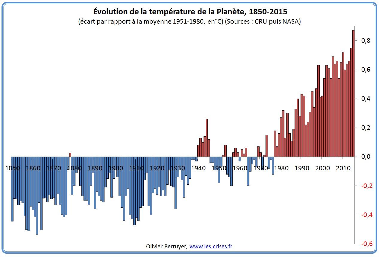 c1f8f546b5 Ce réchauffement brutal coïncide avec une élévation soudaine de la teneur  de l'atmosphère en gaz à effet de serre (par exemple +150% pour le méthane  depuis ...
