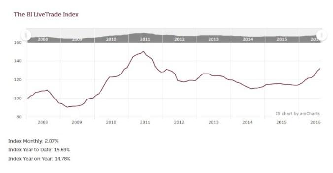 blog vin beaux-vins oenologie dégustation brexit indice BI LiveTrade Index