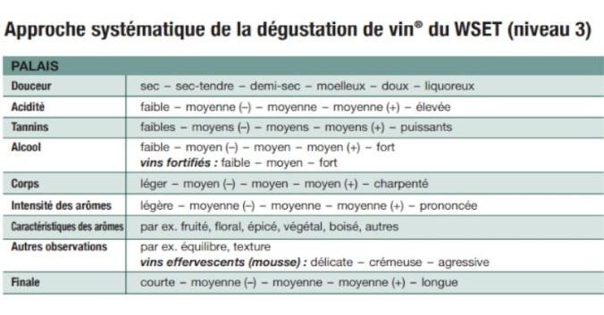 Blog Beaux-Vins dégustation déguster palais goûter oenologie vin