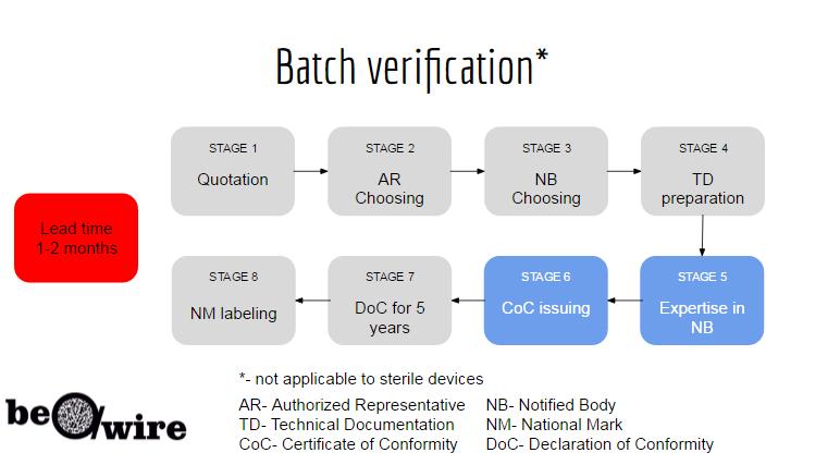 batch verification