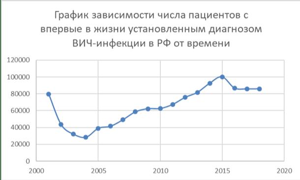 график зависиомости числа пациентов с впервые в жизни установленным диагнозом ВИЧ-инфекции в РФ от времени.png