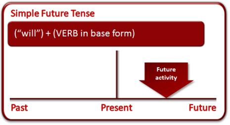 simple_future_tense