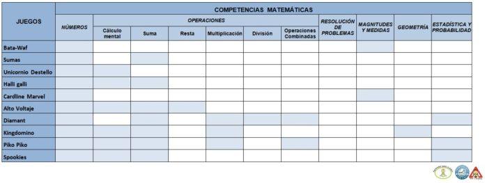 Juegos de mesa para matemáticas