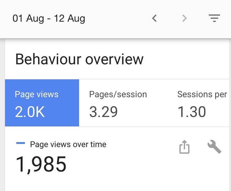 Page views from August 1-12