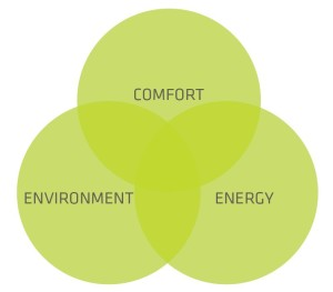 Active House Principle