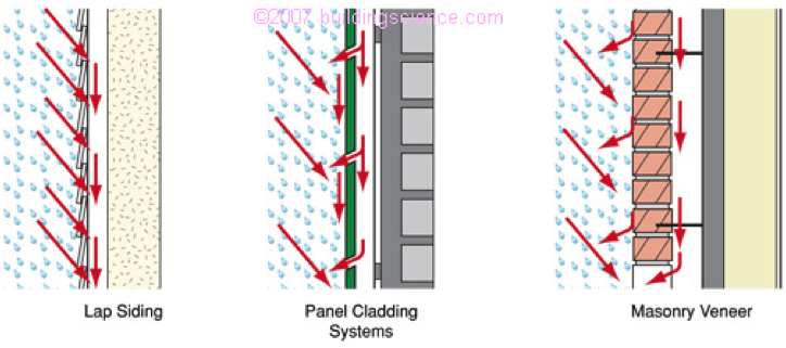 The benefits of rainscreens