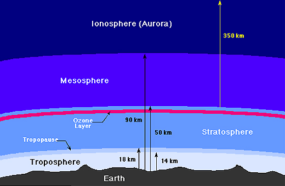 A diagram of the Earth's atmosphere.
