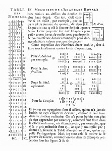 A page from Gottfried Leibniz's 1703 article Explication de l'Arithmétique Binaire.