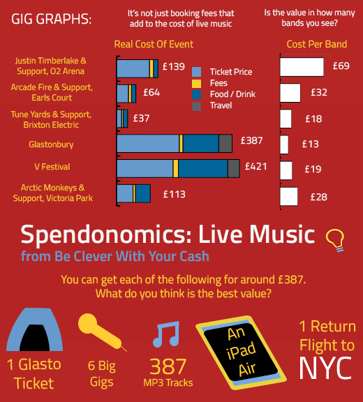Spendonomics: Live Music