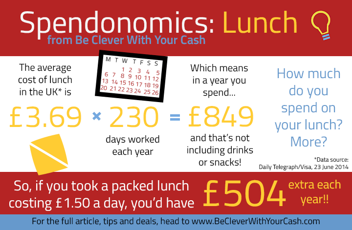How much lunch costs in a year infographic