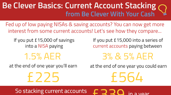 Current account stacking infographic