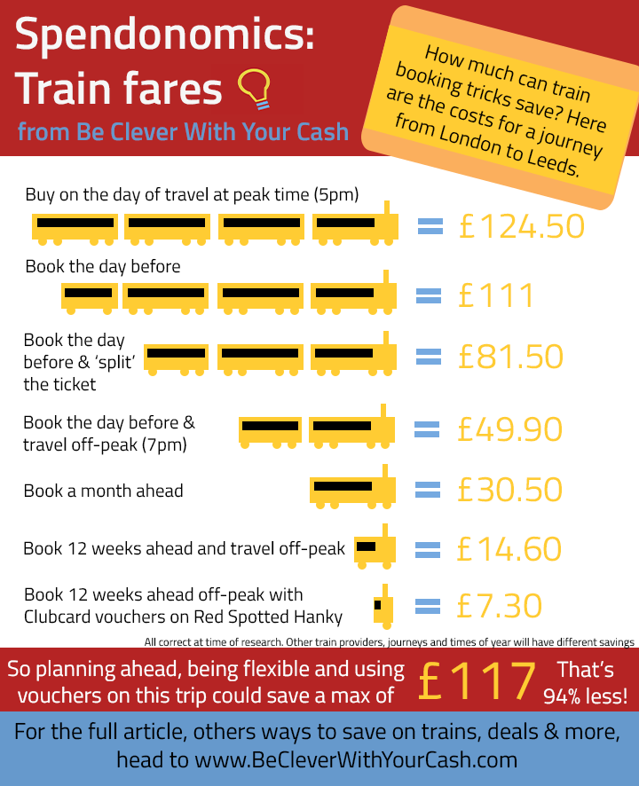 Spendonomics: How to save on train fares chart