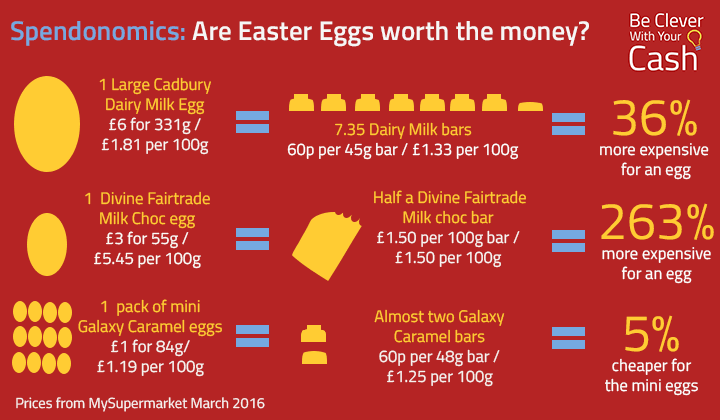 Are easter eggs worth the money
